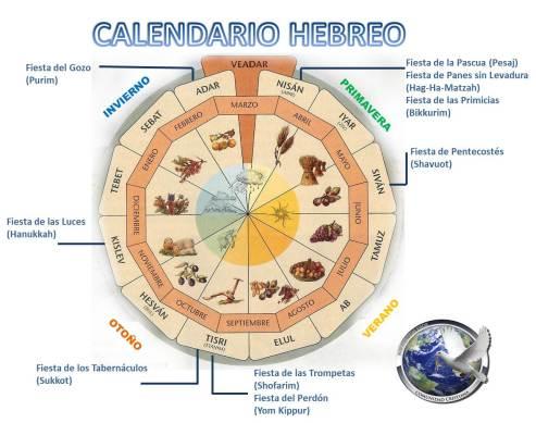 Calendario hebreo Editado