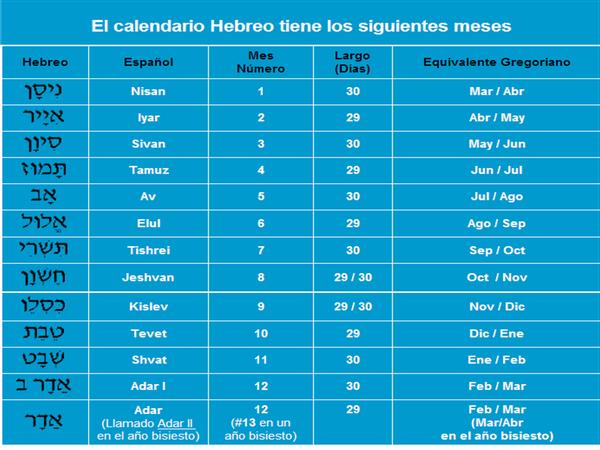CalendarioHebreo1