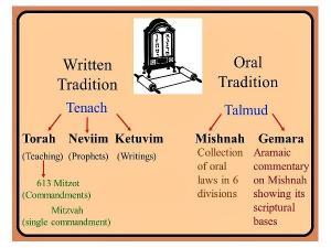 Talmud Netzarim Judaism